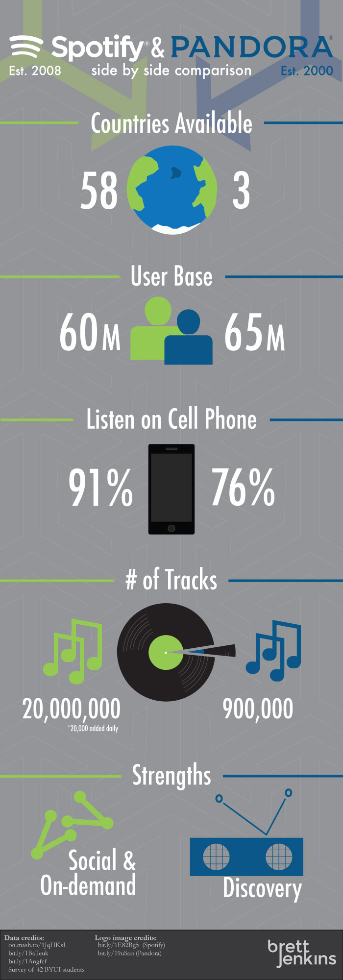 Spotify Pandora comparison infographic